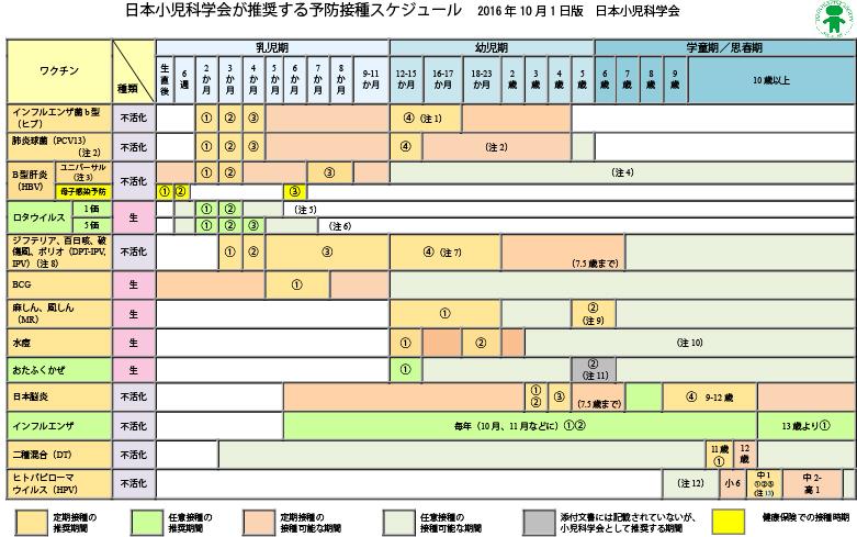予防接種・健診 太田市 小児科...